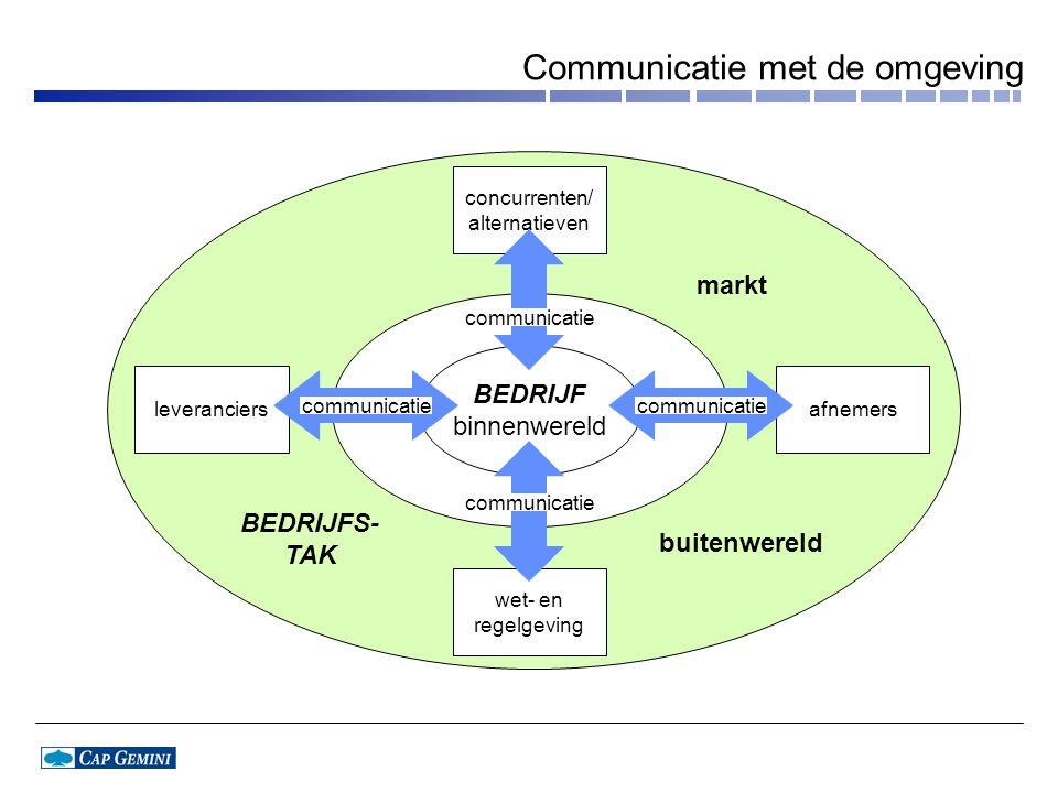 Communicatie met de omgeving concurrenten/ alternatieven leveranciersafnemers wet- en regelgeving BEDRIJFS- TAK buitenwereld markt BEDRIJF binnenwereld communicatie