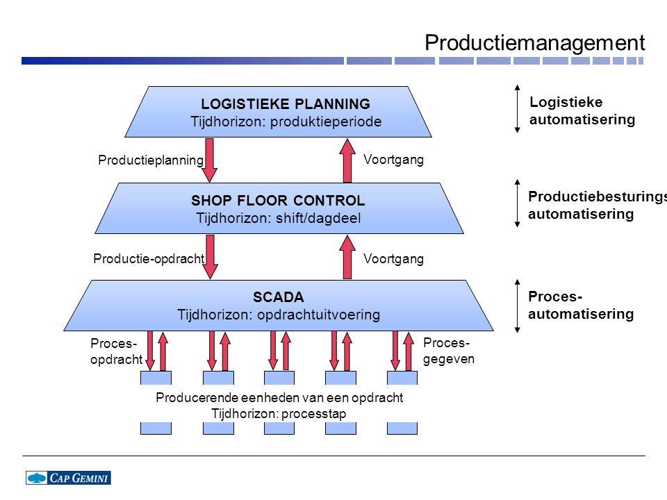 Productiemanagement LOGISTIEKE PLANNING Tijdhorizon: produktieperiode SHOP FLOOR CONTROL Tijdhorizon: shift/dagdeel SCADA Tijdhorizon: opdrachtuitvoering Productieplanning Productie-opdracht Proces- opdracht Voortgang Proces- gegeven Producerende eenheden van een opdracht Tijdhorizon: processtap Productiebesturings- automatisering Proces- automatisering Logistieke automatisering