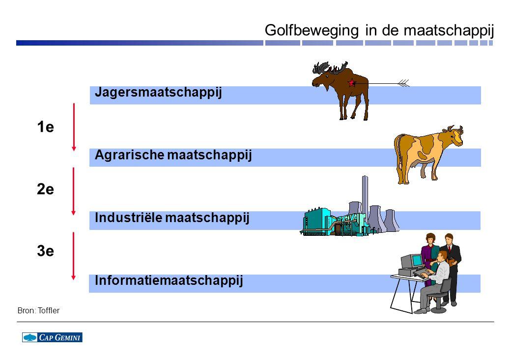 Jagersmaatschappij Agrarische maatschappij Industriële maatschappij Informatiemaatschappij 1e 2e 3e Bron: Toffler Golfbeweging in de maatschappij