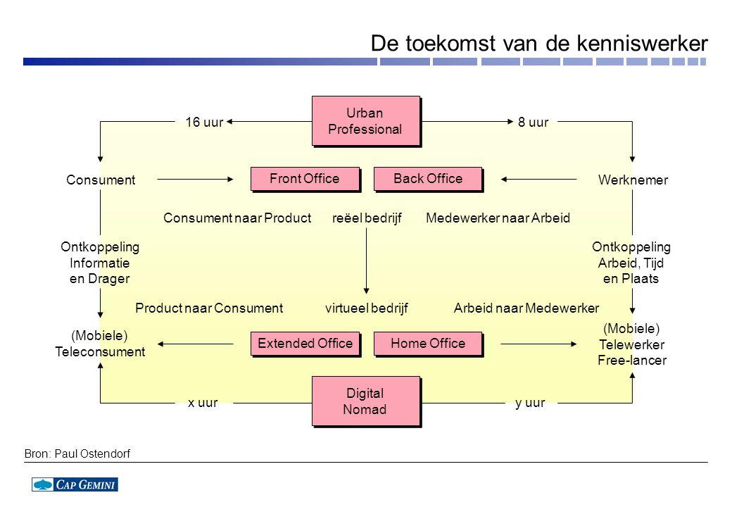 Medewerker naar ArbeidConsument naar Product 8 uur16 uur reëel bedrijf Arbeid naar MedewerkerProduct naar Consumentvirtueel bedrijf ConsumentWerknemer
