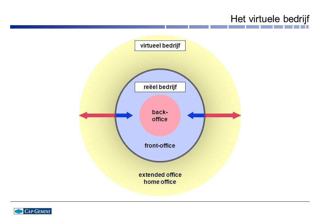 front-office extended office home office virtueel bedrijf back- office reëel bedrijf Het virtuele bedrijf