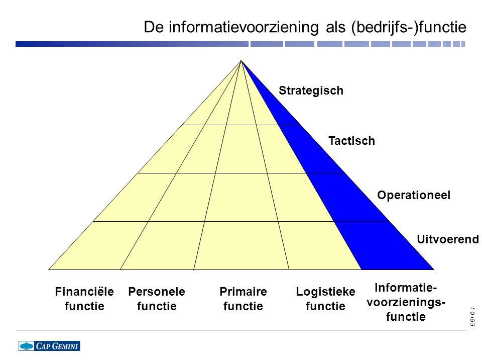 EBI 6.2 De verschillende niveaus in de informatievoorzieningsfunctie Informatievoorzieningsfunctie Strategisch Tactisch Operationeel Uitvoerend informatie- beleid, budgettering informatieplanning selectie automatiseringsprojecten voortgangsbewaking automatiseringsprojecten gebruik, beheer, exploitatie, ontwikkeling
