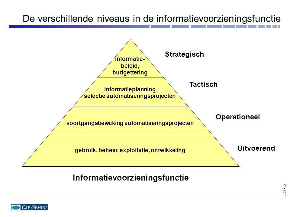 EBI 6.3 Organisatorische plaatsing van de informatievoorzieningsfunctie Directie Centrale Informatie- coördinatie Lijnmanager Decentrale IC Lijnmanager Automatiserings- services management van de informatie- voorziening Decentrale IC Decentrale IC bron: P.