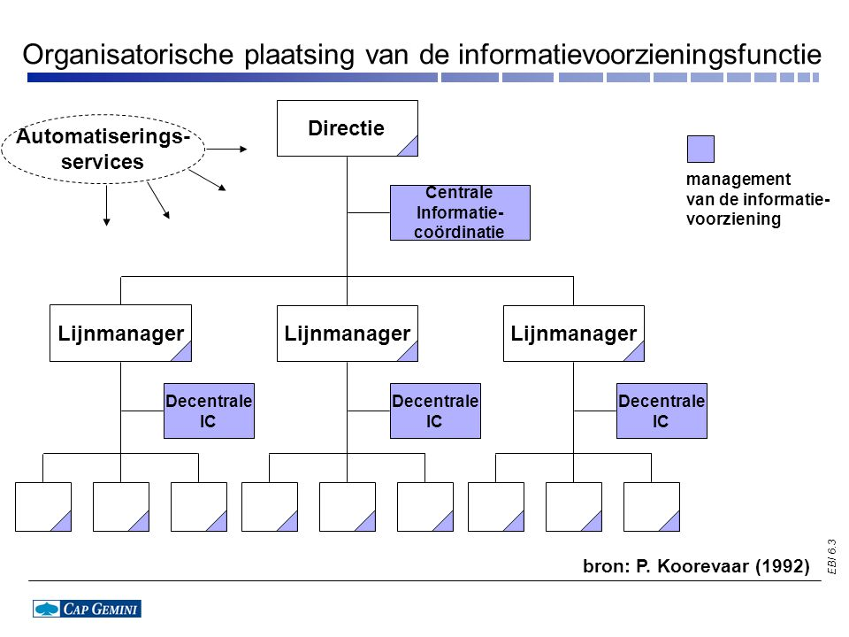 EBI 6.4 Directie Centrale informatie- coördinatie Decentrale IC Lijnmanager Decentrale verdeling van taken en verantwoordelijkheden van de informatievoorzieningsfunctie Automatiserings- services Strategisch Strategisch/tactisch Strategisch/tactisch/ operationeel Uitvoerend