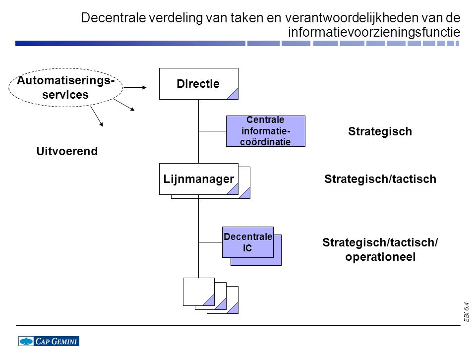 EBI 6.5 Directie Centrale informatie- coördinatie Decentrale IC strategisch/ tactisch Lijnmanager Centrale verdeling van taken en verantwoordelijkheden van de informatievoorzieningsfunctie Automatiserings- services Strategisch Strategisch/tactisch/ operationeel Operationeel Uitvoerend