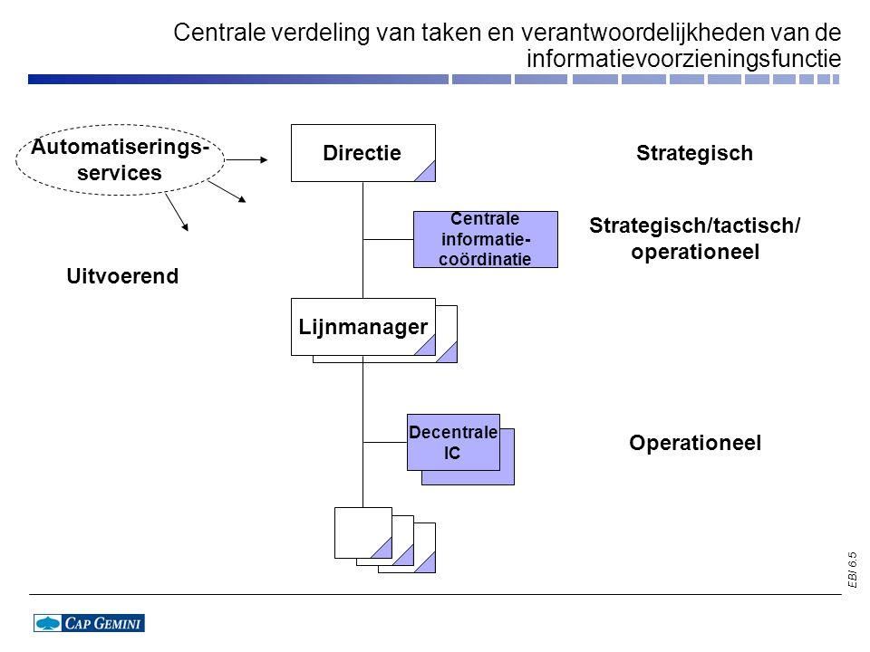 EBI 6.6 Directie Centrale informatie- coördinatie Decentrale IC strategisch/ tactisch Lijnmanager Centrale/decentrale verdeling van taken en verantwoordelijkheden van de informatievoorzieningsfunctie Automatiserings- services Strategisch Strategisch/tactisch Tactisch/operationeel Uitvoerend Operationeel
