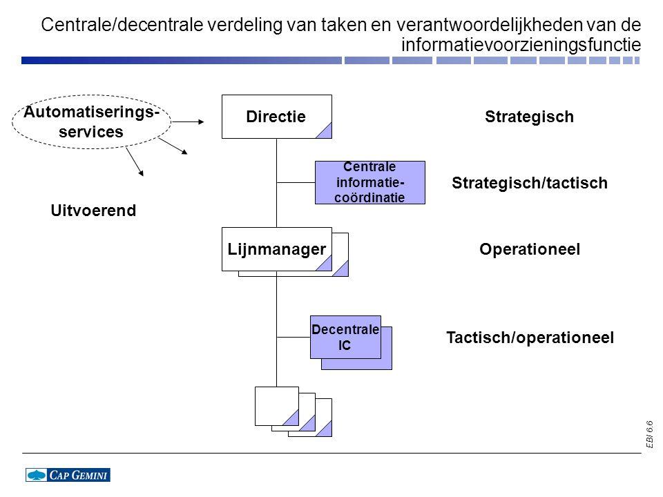 EBI 6.6 Directie Centrale informatie- coördinatie Decentrale IC strategisch/ tactisch Lijnmanager Centrale/decentrale verdeling van taken en verantwoo