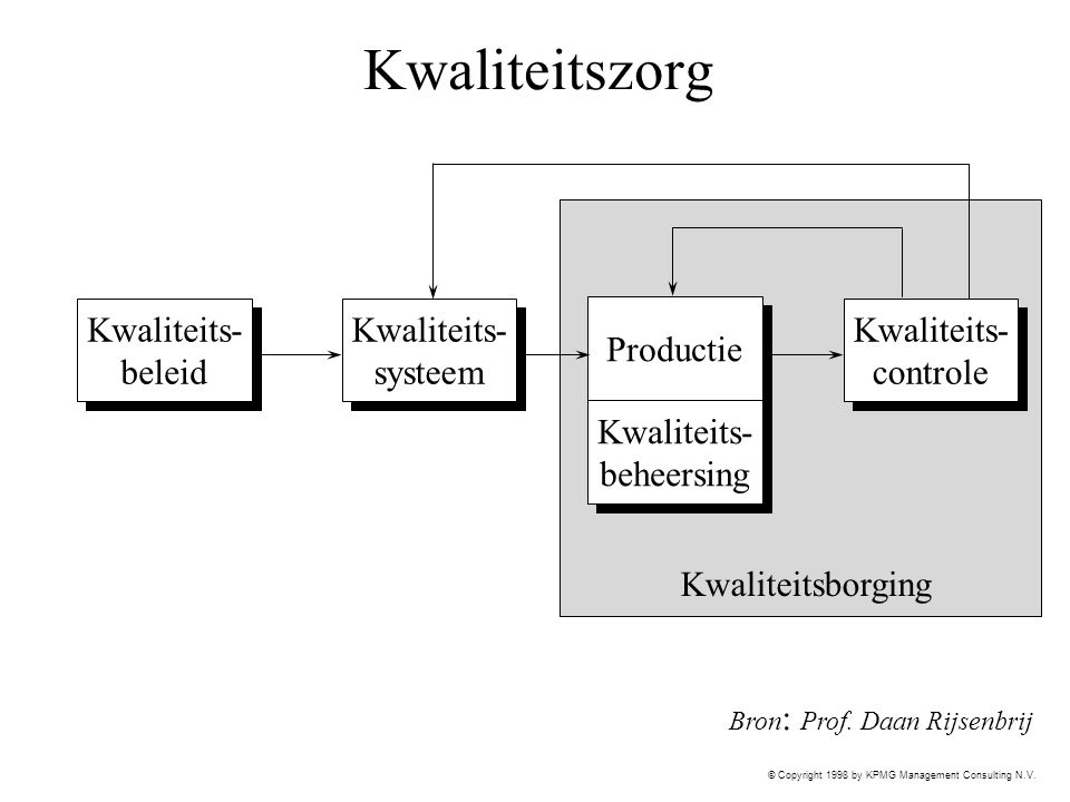 © Copyright 1998 by KPMG Management Consulting N.V. Kwaliteitszorg Kwaliteits- beleid Kwaliteits- beleid Kwaliteits- systeem Kwaliteits- systeem Produ