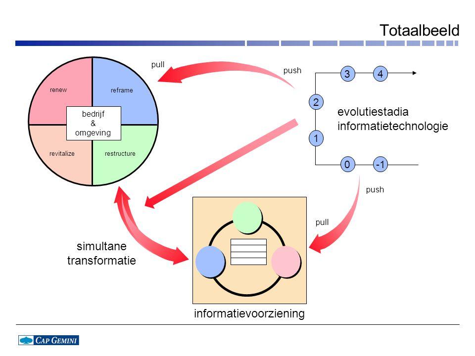 simultane transformatie pull push informatievoorziening evolutiestadia informatietechnologie 43 0 2 1 push pull bedrijf & omgeving renew reframe revit