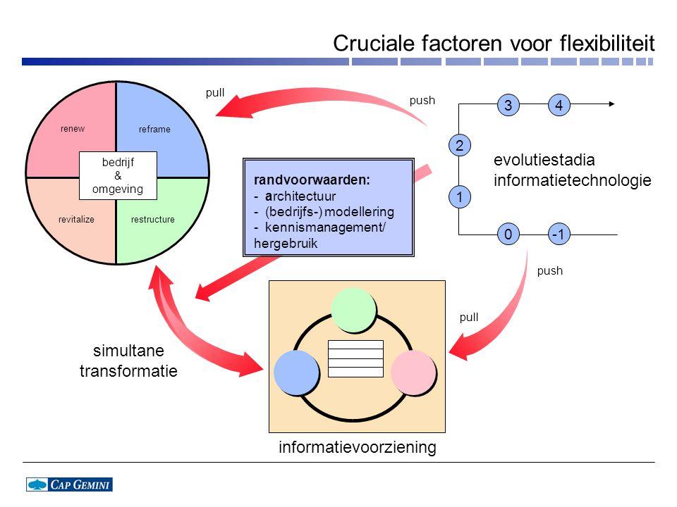 Cruciale factoren voor flexibiliteit renew simultane transformatie reframe revitalizerestructure pull push informatievoorziening evolutiestadia inform