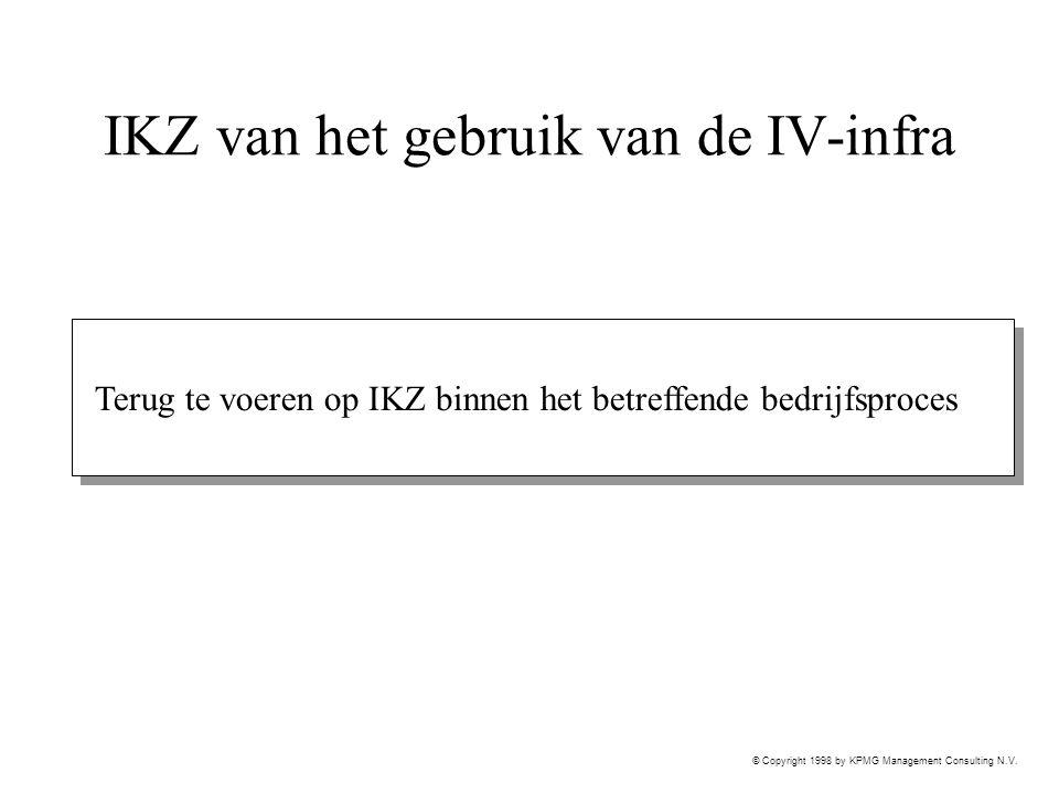 © Copyright 1998 by KPMG Management Consulting N.V. IKZ van het gebruik van de IV-infra Terug te voeren op IKZ binnen het betreffende bedrijfsproces