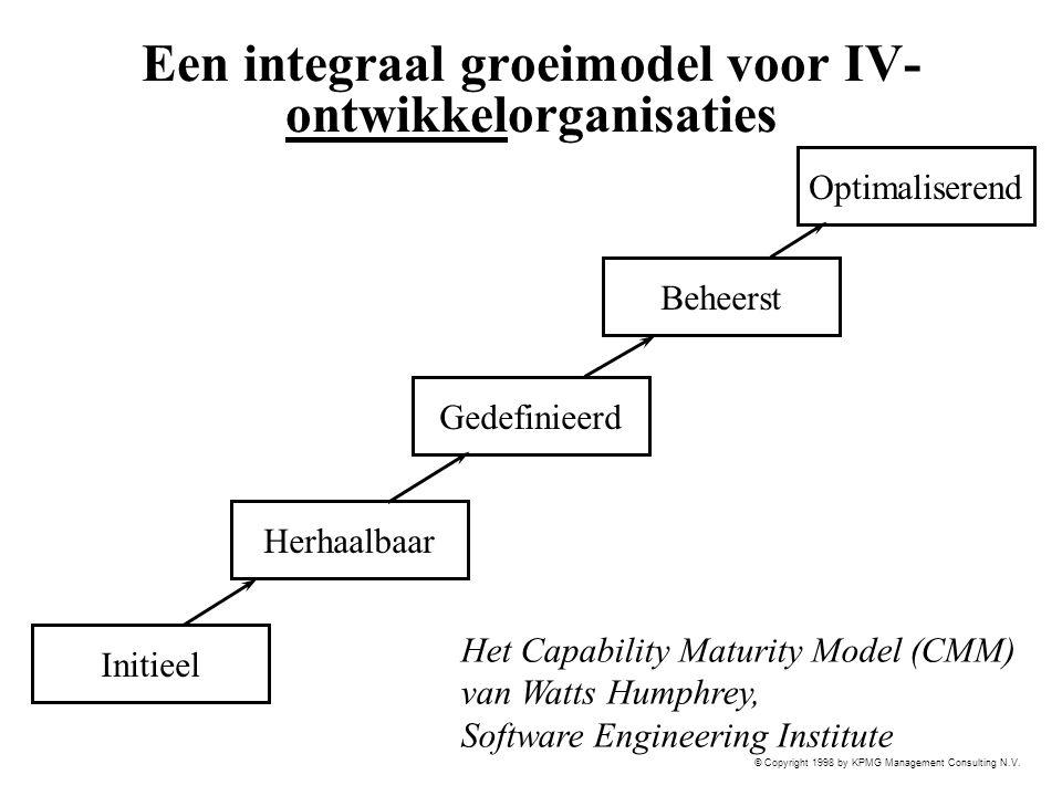 © Copyright 1998 by KPMG Management Consulting N.V. Een integraal groeimodel voor IV- ontwikkelorganisaties Beheerst Gedefinieerd Optimaliserend Herha