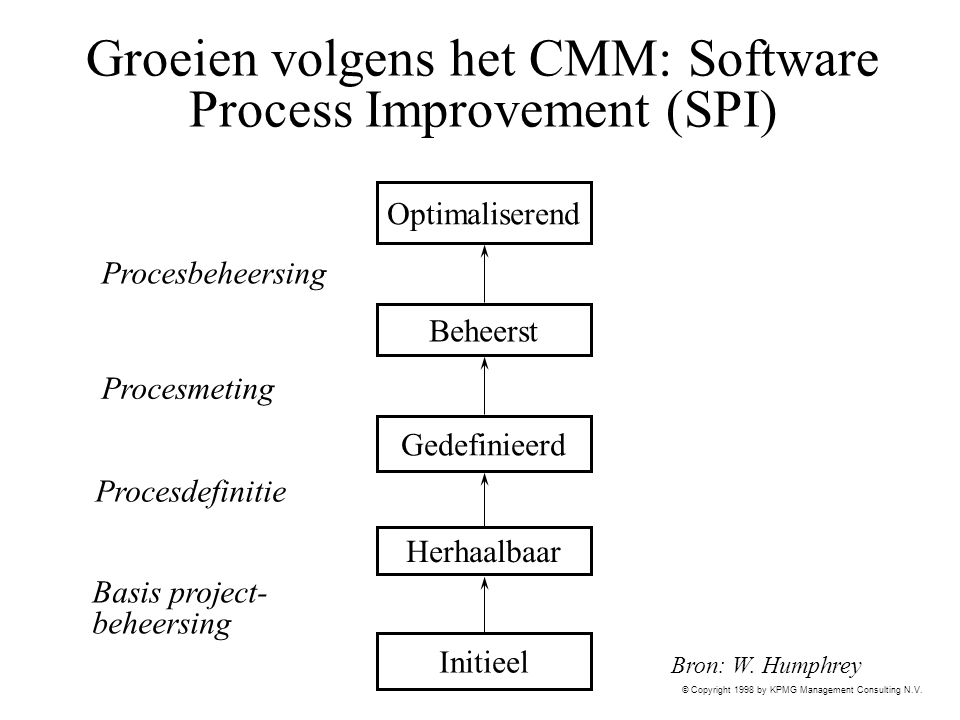 © Copyright 1998 by KPMG Management Consulting N.V. Groeien volgens het CMM: Software Process Improvement (SPI) Beheerst Gedefinieerd Optimaliserend H