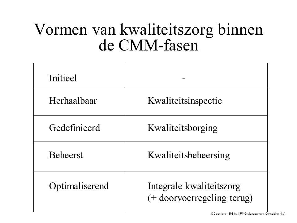 © Copyright 1998 by KPMG Management Consulting N.V. Vormen van kwaliteitszorg binnen de CMM-fasen Initieel Herhaalbaar Gedefinieerd Beheerst Optimalis