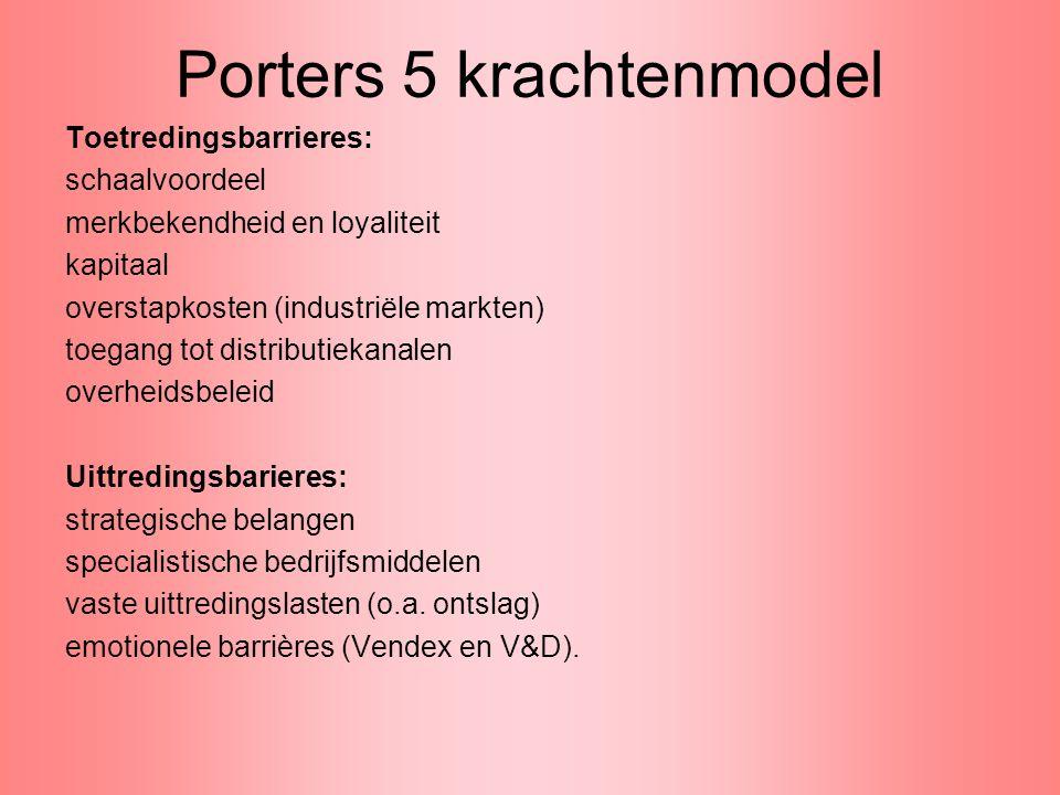 Porters 5 krachtenmodel Toetredingsbarrieres: schaalvoordeel merkbekendheid en loyaliteit kapitaal overstapkosten (industriële markten) toegang tot di