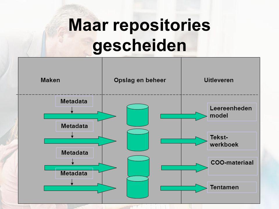 MakenOpslag en beheer Uitleveren Metadata Leereenheden model Maar repositories gescheiden Tekst- werkboek COO-materiaal Tentamen Metadata