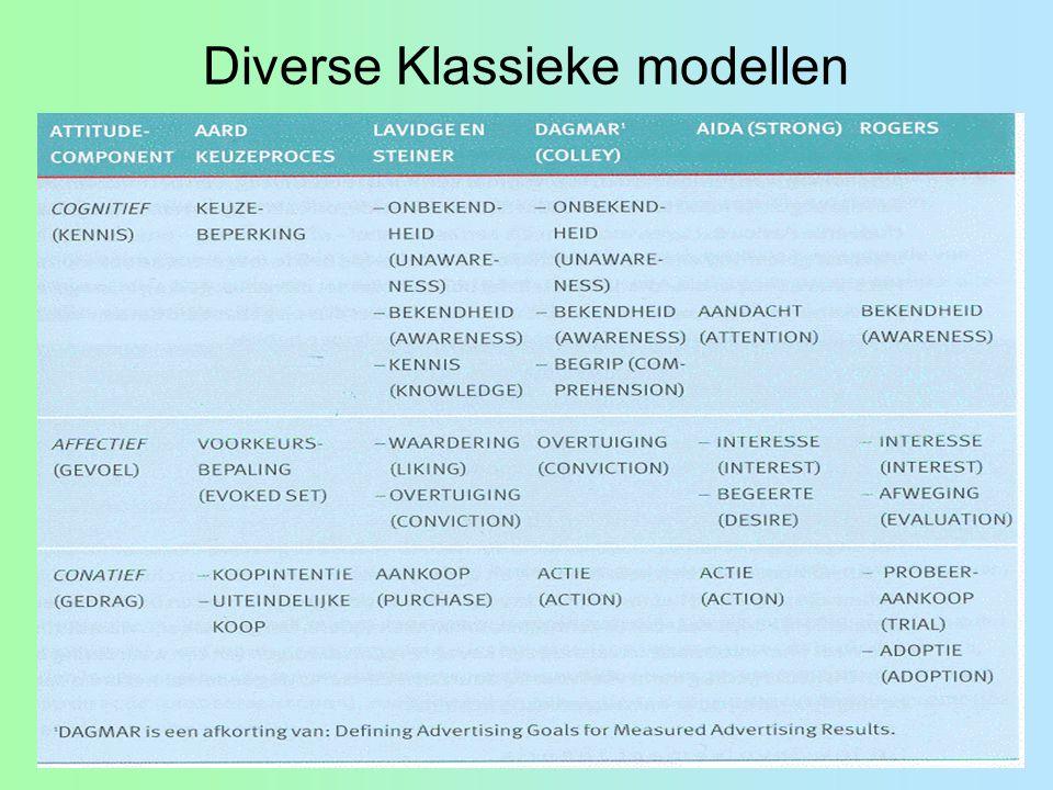 Diverse Klassieke modellen