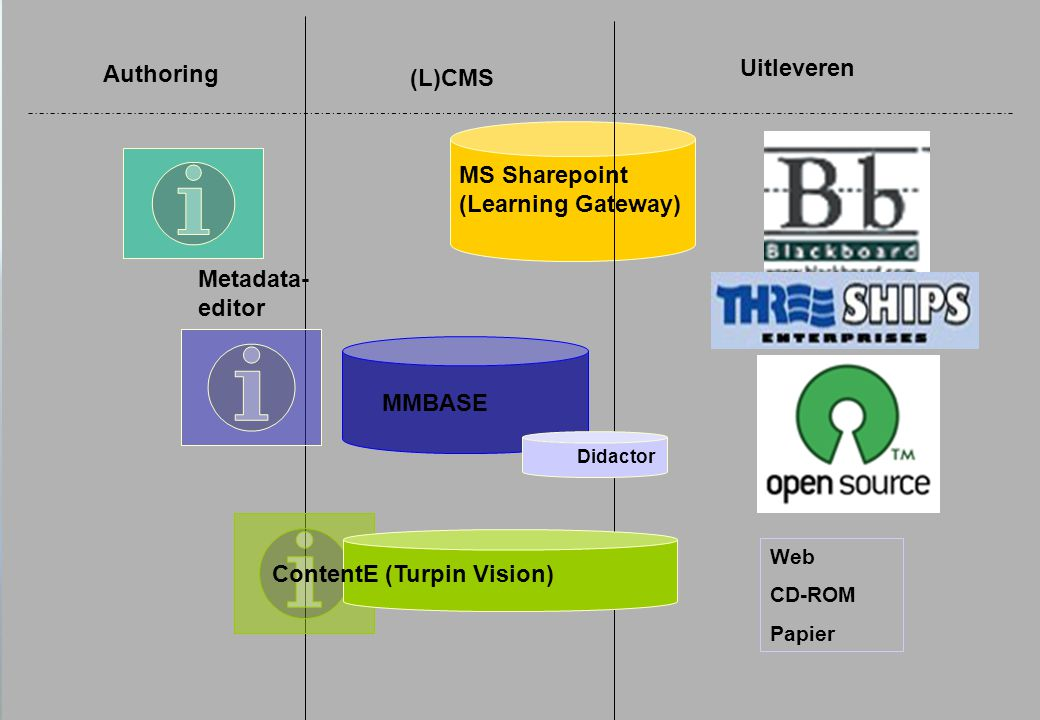 Uitleveren (L)CMS Authoring Web CD-ROM Papier MS Sharepoint (Learning Gateway) MMBASE ContentE (Turpin Vision) Metadata- editor Didactor