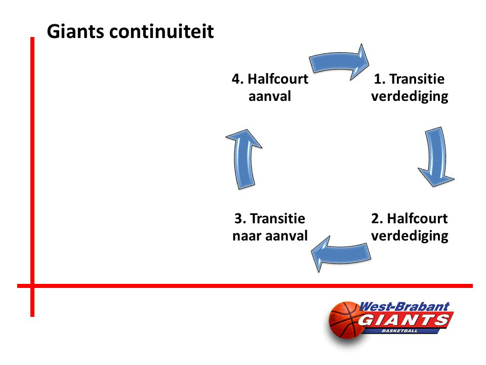 Giants continuiteit 1. Transitie verdediging 2. Halfcourt verdediging 3.
