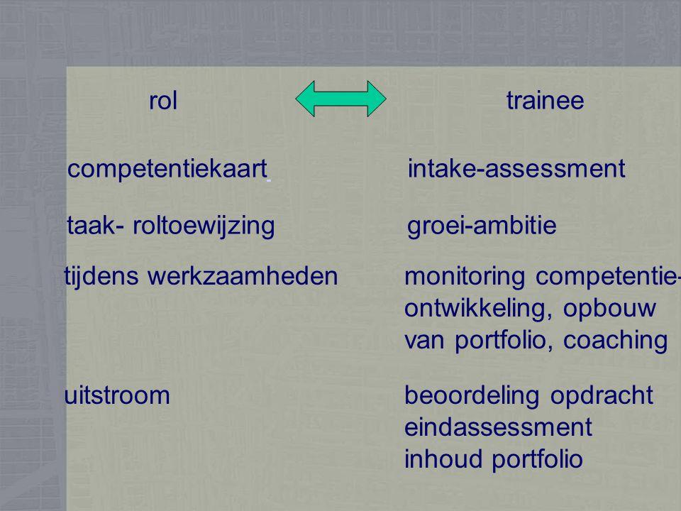 rol trainee competentiekaartintake-assessment taak- roltoewijzinggroei-ambitie tijdens werkzaamhedenmonitoring competentie- ontwikkeling, opbouw van portfolio, coaching uitstroombeoordeling opdracht eindassessment inhoud portfolio