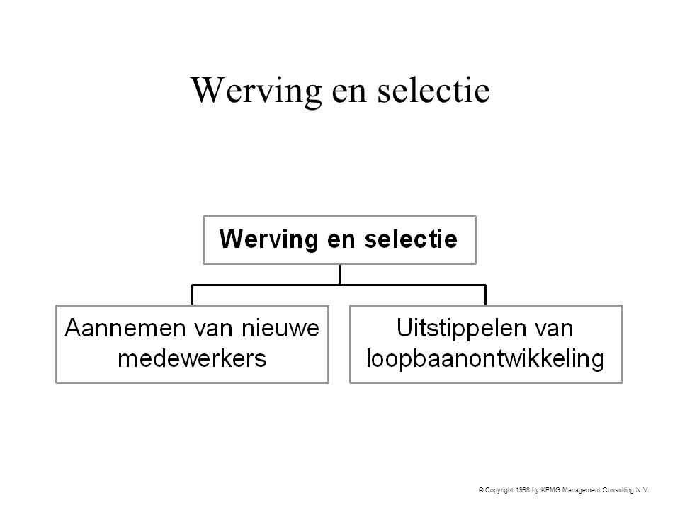 © Copyright 1998 by KPMG Management Consulting N.V. Werving en selectie