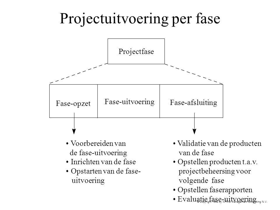 © Copyright 1998 by KPMG Management Consulting N.V. Projectuitvoering per fase Projectfase Fase-opzet Fase-uitvoering Fase-afsluiting Validatie van de