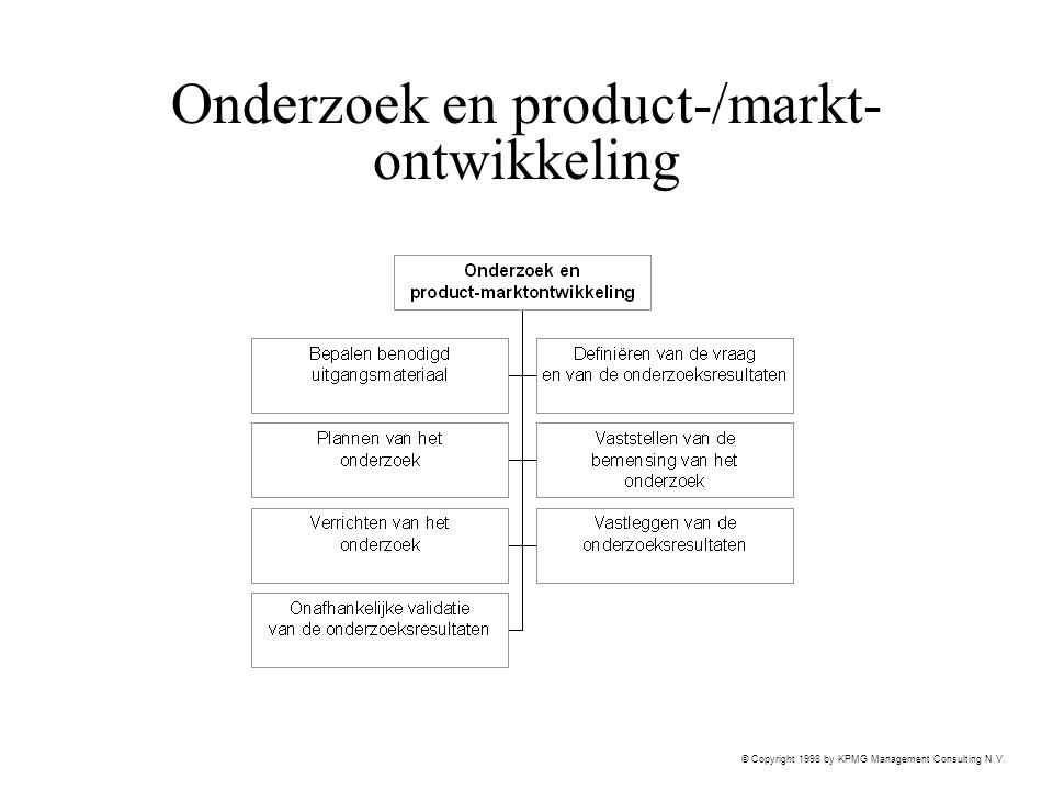 © Copyright 1998 by KPMG Management Consulting N.V. Onderzoek en product-/markt- ontwikkeling