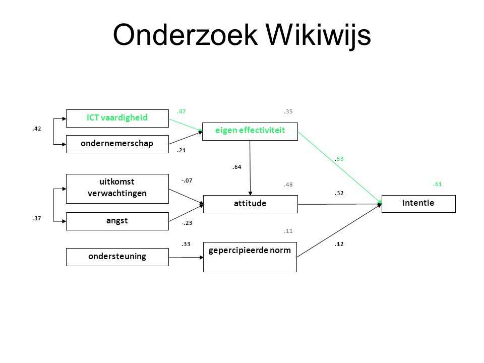 Onderzoek Wikiwijs ICT vaardigheid ondernemerschap uitkomst verwachtingen ondersteuning angst eigen effectiviteit attitude gepercipieerde norm intentie.42.37.47.21 -.07 -.23.33.53.32.12.35.48.11.61.64
