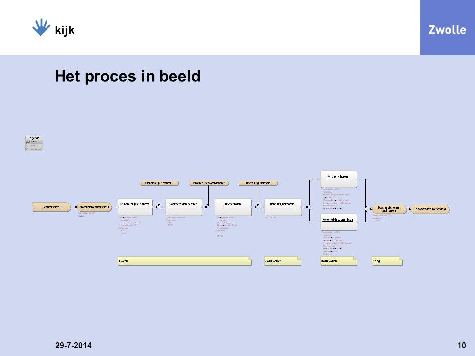 Het proces in beeld 29-7-201410 kijk