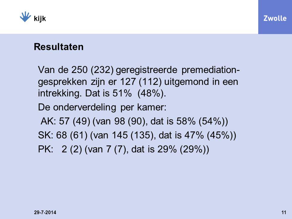 Resultaten Van de 250 (232) geregistreerde premediation- gesprekken zijn er 127 (112) uitgemond in een intrekking.