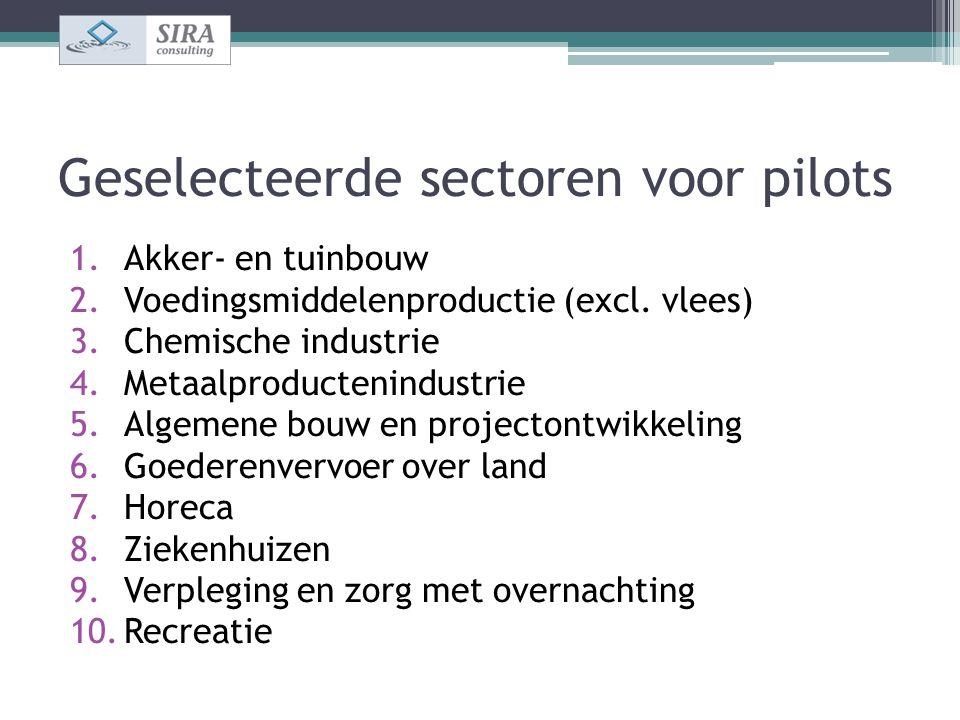 Geselecteerde sectoren voor pilots 1.Akker- en tuinbouw 2.Voedingsmiddelenproductie (excl. vlees) 3.Chemische industrie 4.Metaalproductenindustrie 5.A