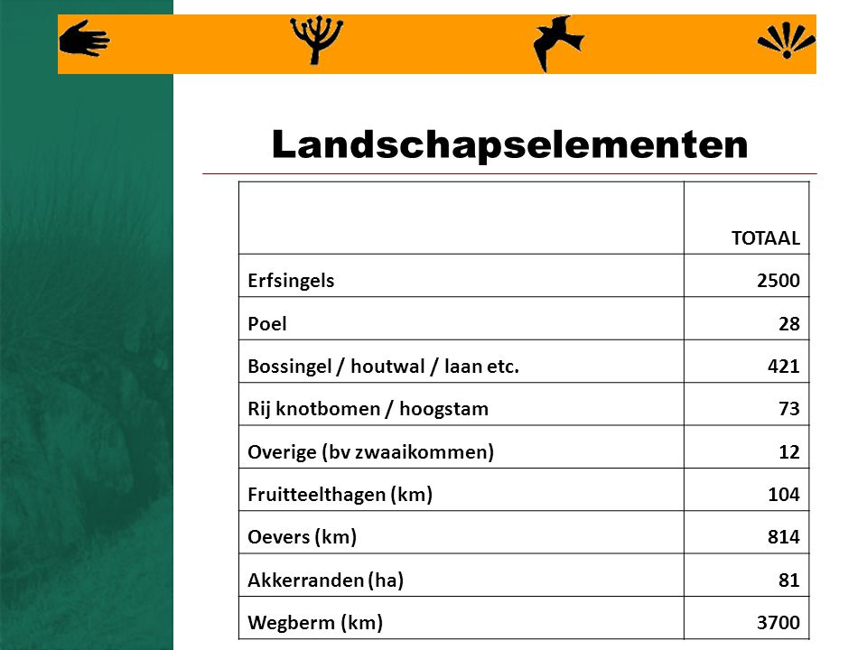 Landschapselementen TOTAAL Erfsingels2500 Poel28 Bossingel / houtwal / laan etc.421 Rij knotbomen / hoogstam73 Overige (bv zwaaikommen)12 Fruitteelthagen (km)104 Oevers (km)814 Akkerranden (ha)81 Wegberm (km)3700