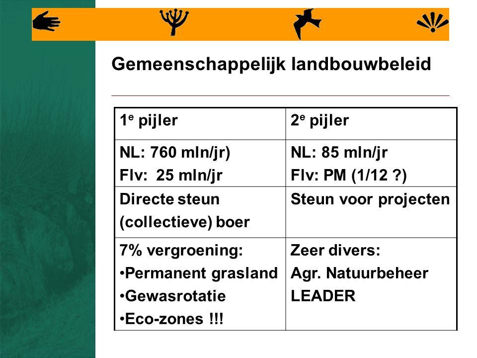 Gemeenschappelijk landbouwbeleid 1 e pijler2 e pijler NL: 760 mln/jr) Flv: 25 mln/jr NL: 85 mln/jr Flv: PM (1/12 ) Directe steun (collectieve) boer Steun voor projecten 7% vergroening: Permanent grasland Gewasrotatie Eco-zones !!.
