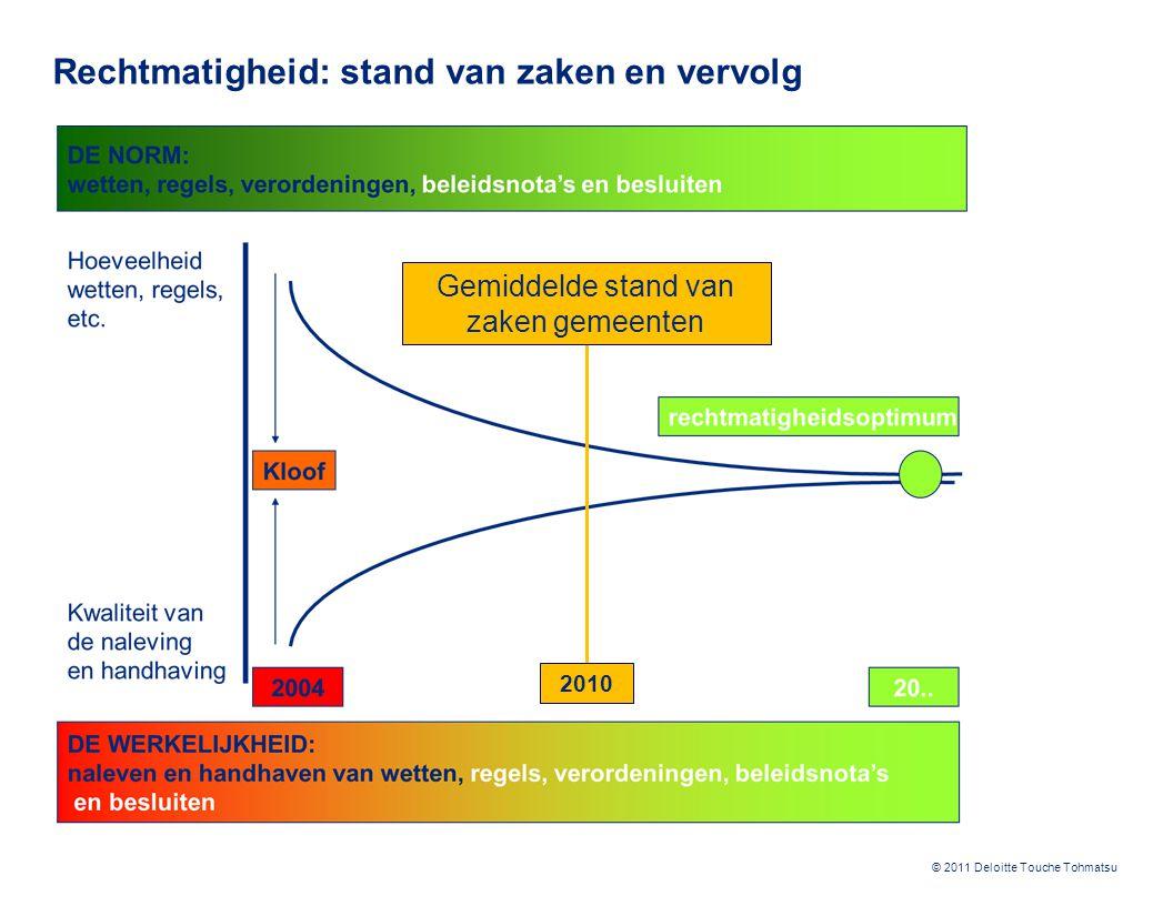 © 2011 Deloitte Touche Tohmatsu Rechtmatigheid: stand van zaken en vervolg Gemiddelde stand van zaken gemeenten 2010