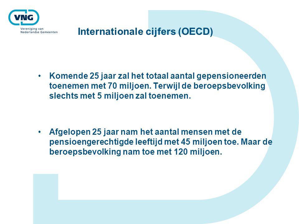 Internationale cijfers (OECD) Komende 25 jaar zal het totaal aantal gepensioneerden toenemen met 70 miljoen. Terwijl de beroepsbevolking slechts met 5
