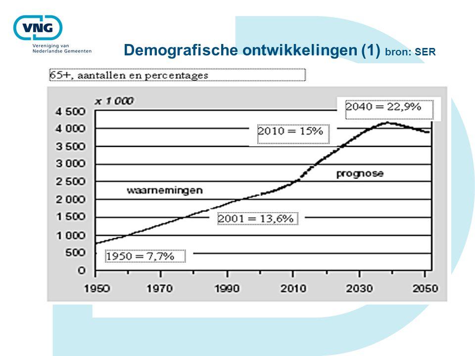 Demografische ontwikkelingen (1) bron: SER