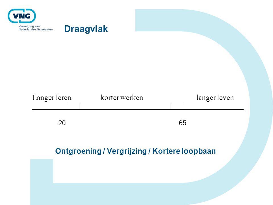 Draagvlak Langer leren korter werkenlanger leven Ontgroening / Vergrijzing / Kortere loopbaan 20 65