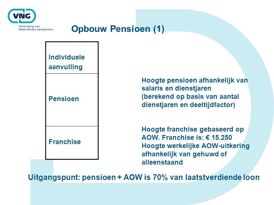 Opbouw Pensioen (1) Individuele aanvulling Pensioen Franchise Hoogte pensioen afhankelijk van salaris en dienstjaren (berekend op basis van aantal dienstjaren en deeltijdfactor) Hoogte franchise gebaseerd op AOW.