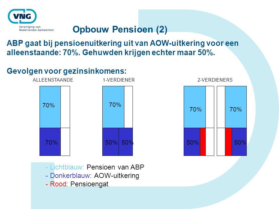 Opbouw Pensioen (2) ALLEENSTAANDE1-VERDIENER2-VERDIENERS - Lichtblauw: Pensioen van ABP - Donkerblauw: AOW-uitkering - Rood: Pensioengat 70% 50% ABP gaat bij pensioenuitkering uit van AOW-uitkering voor een alleenstaande: 70%.