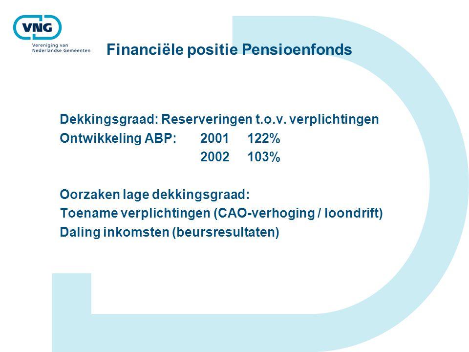 Financiële positie Pensioenfonds Dekkingsgraad: Reserveringen t.o.v. verplichtingen Ontwikkeling ABP: 2001122% 2002103% Oorzaken lage dekkingsgraad: T