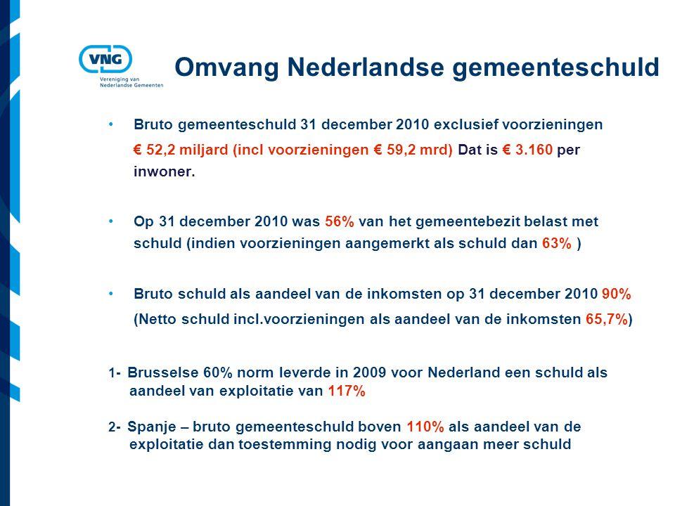 Omvang Nederlandse gemeenteschuld Bruto gemeenteschuld 31 december 2010 exclusief voorzieningen € 52,2 miljard (incl voorzieningen € 59,2 mrd) Dat is € 3.160 per inwoner.