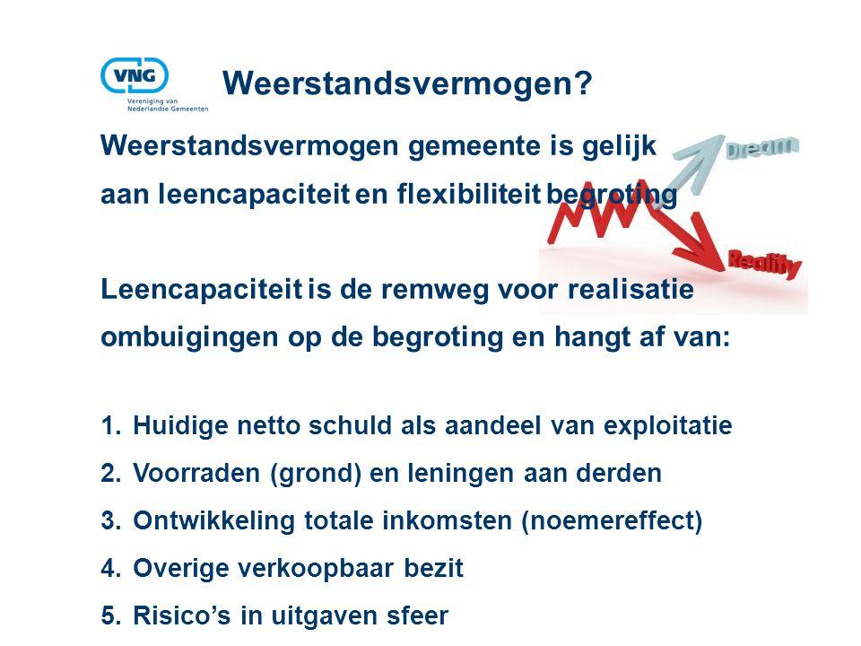 Vereniging van Nederlandse Gemeenten Weerstandsvermogen.