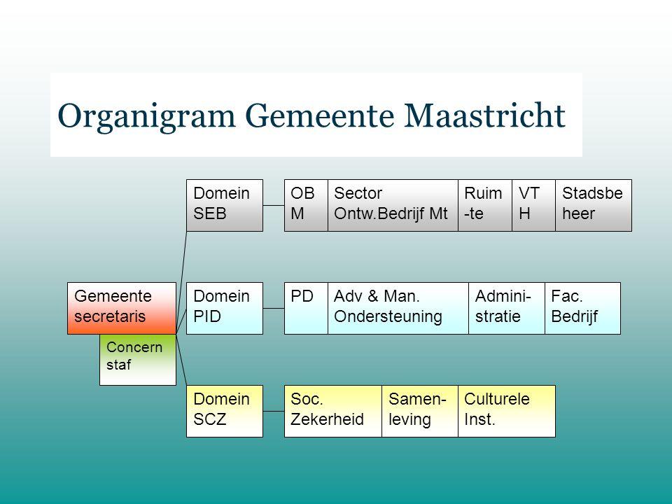 Organigram Gemeente Maastricht Gemeente secretaris Concern staf Domein SEB Domein PID Domein SCZ OB M Sector Ontw.Bedrijf Mt Ruim -te VT H Stadsbe heer PDAdv & Man.