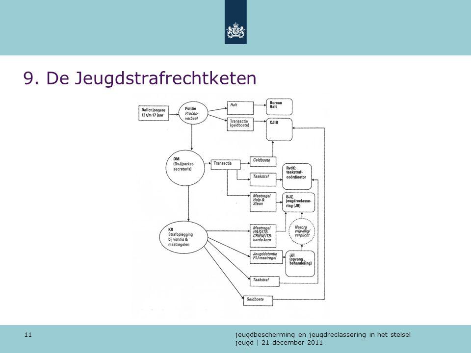 jeugdbescherming en jeugdreclassering in het stelsel jeugd | 21 december 2011 11 9. De Jeugdstrafrechtketen