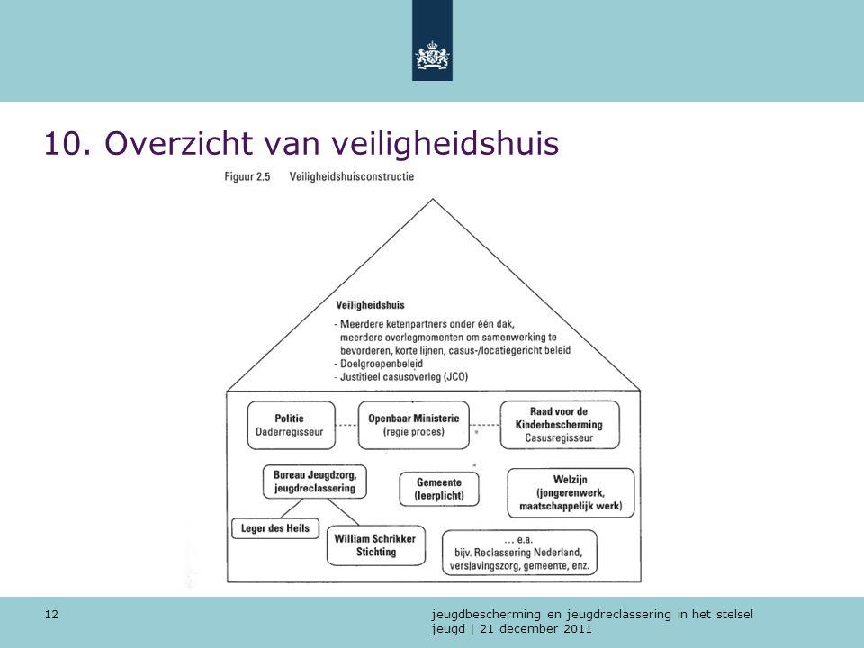 jeugdbescherming en jeugdreclassering in het stelsel jeugd | 21 december 2011 12 10. Overzicht van veiligheidshuis