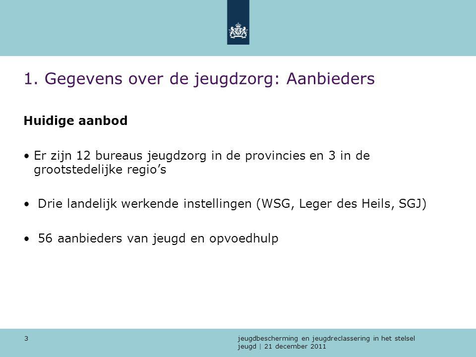 jeugdbescherming en jeugdreclassering in het stelsel jeugd | 21 december 2011 3 1. Gegevens over de jeugdzorg: Aanbieders Huidige aanbod Er zijn 12 bu