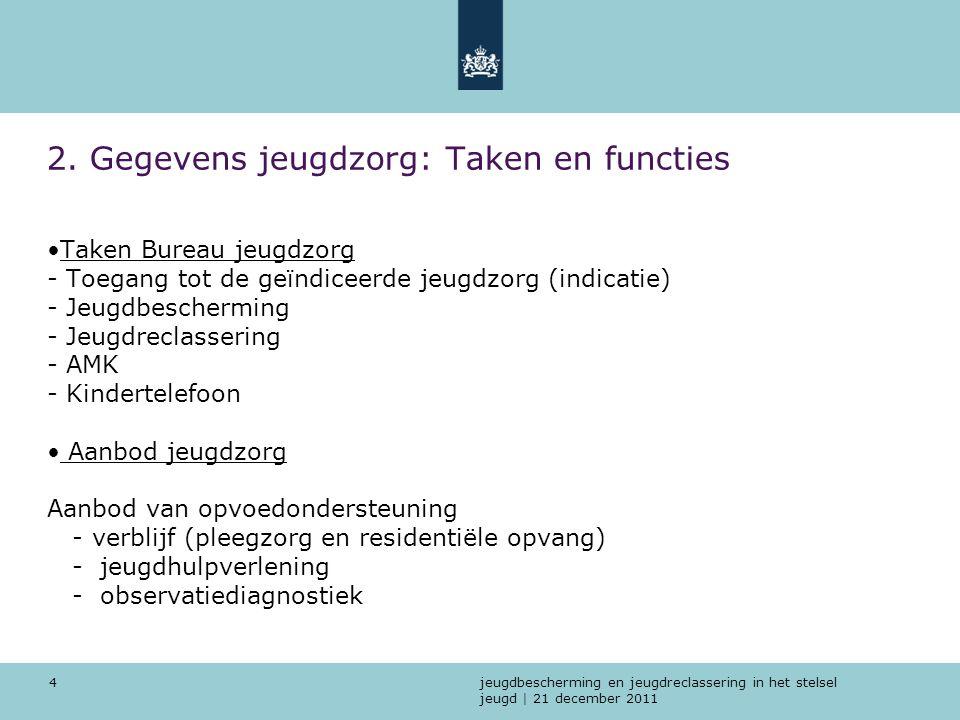 jeugdbescherming en jeugdreclassering in het stelsel jeugd | 21 december 2011 4 2. Gegevens jeugdzorg: Taken en functies Taken Bureau jeugdzorg - Toeg