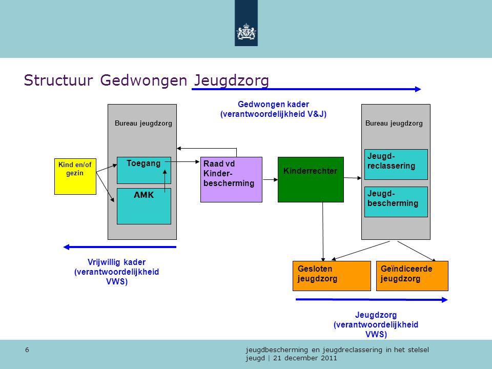jeugdbescherming en jeugdreclassering in het stelsel jeugd | 21 december 2011 6 Structuur Gedwongen Jeugdzorg AMK Raad vd Kinder- bescherming Kinderre