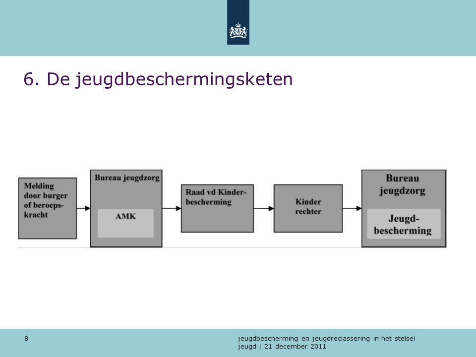 jeugdbescherming en jeugdreclassering in het stelsel jeugd | 21 december 2011 8 6. De jeugdbeschermingsketen