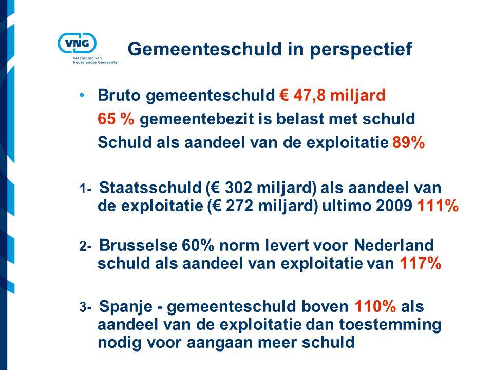 Vereniging van Nederlandse Gemeenten Gemeenteschuld in perspectief Bruto gemeenteschuld € 47,8 miljard 65 % gemeentebezit is belast met schuld Schuld